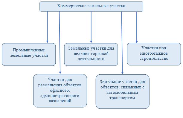Классификация земельных участков коммерческого назначения