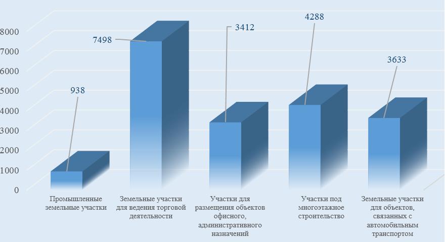 диаграмма средних значений стоимости удельных показателей сегментов земельных участков